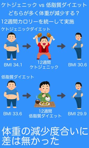 体重変化の比較