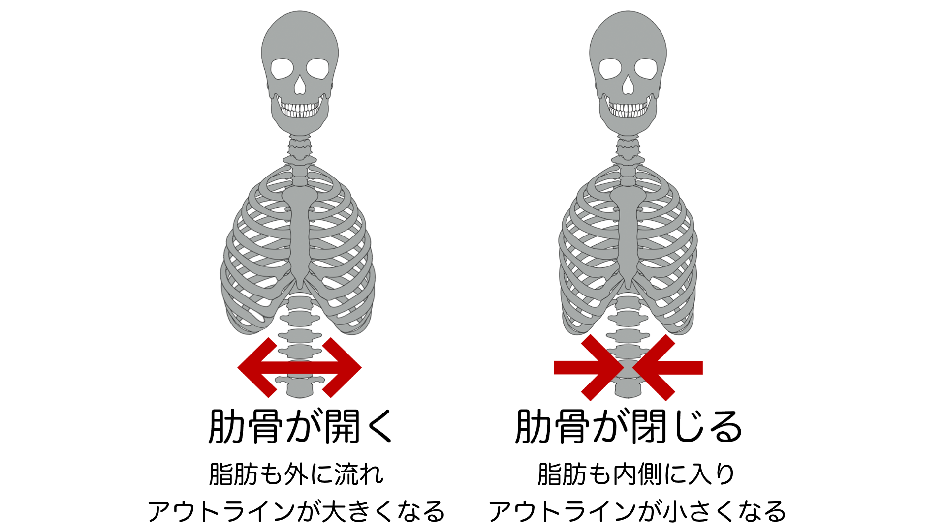 肋骨開く 閉じる説明